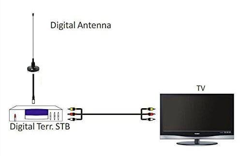 1byone Digital Indoor Television Aerial